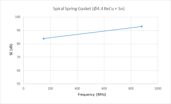 Graph-Spiral-Gasket-Shielding-Effectiveness