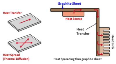 熱拡散方法