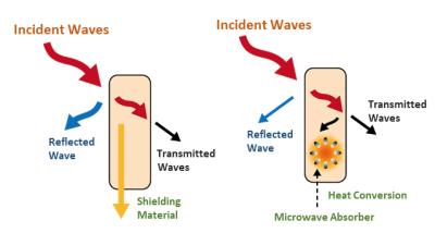 電磁波吸収