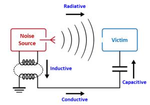 電磁波ノイズ